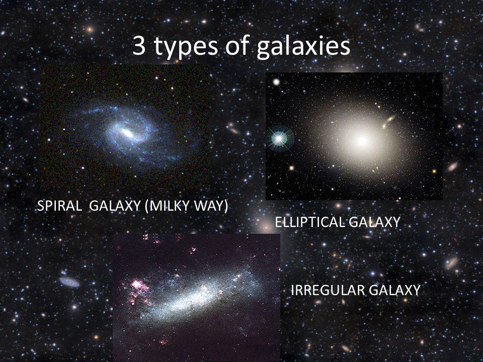 3 types of galaxies SPIRAL GALAXY (MILKY WAY) ELLIPTICAL GALAXY