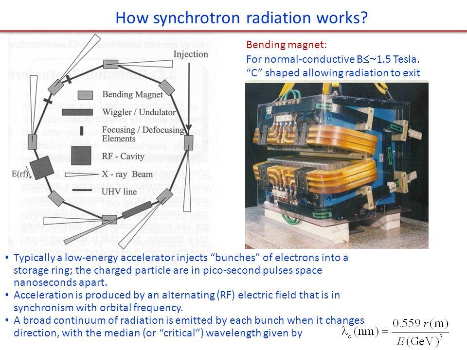 How synchrotron radiation works