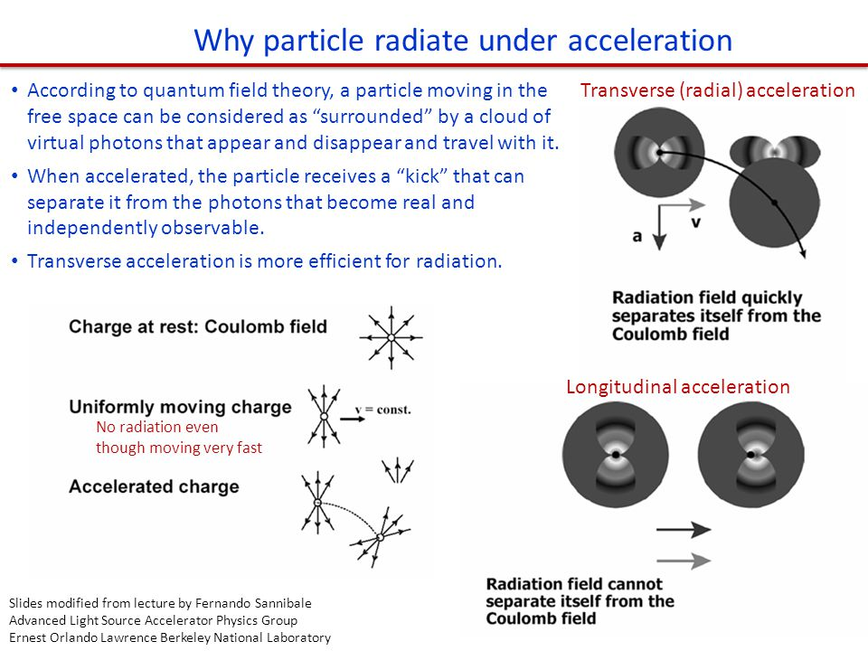 Why particle radiate under acceleration