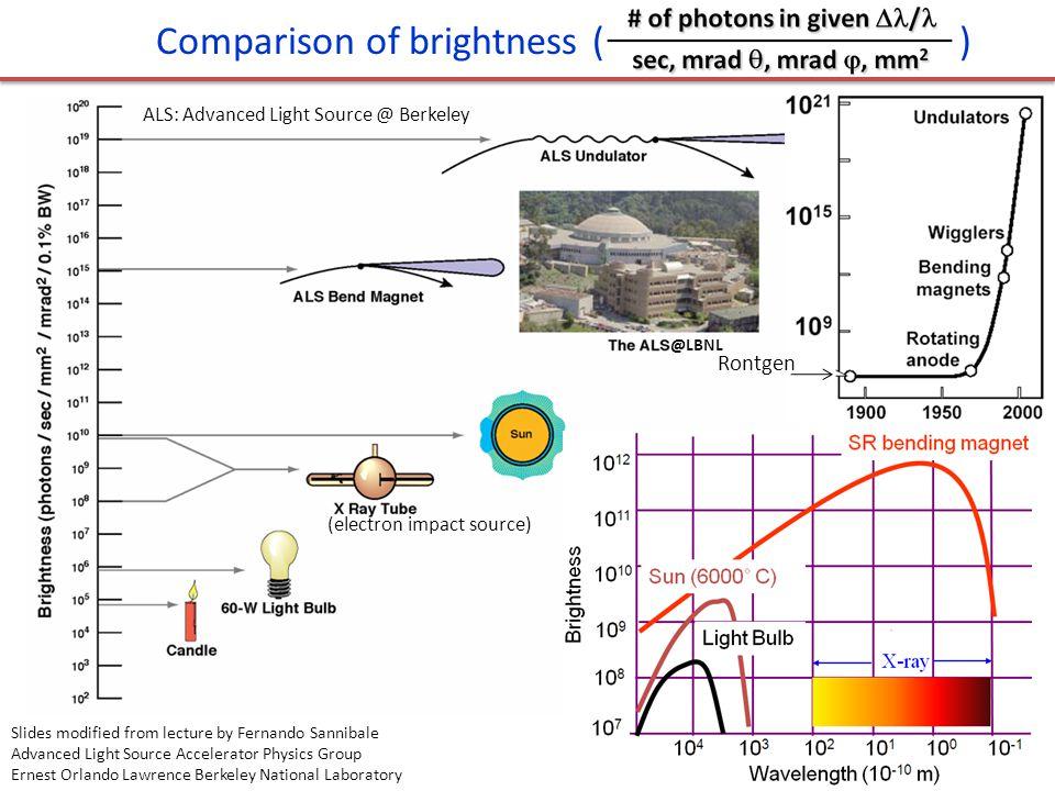 Comparison of brightness ( )