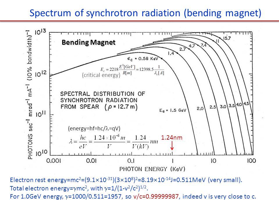 Spectrum of synchrotron radiation (bending magnet)