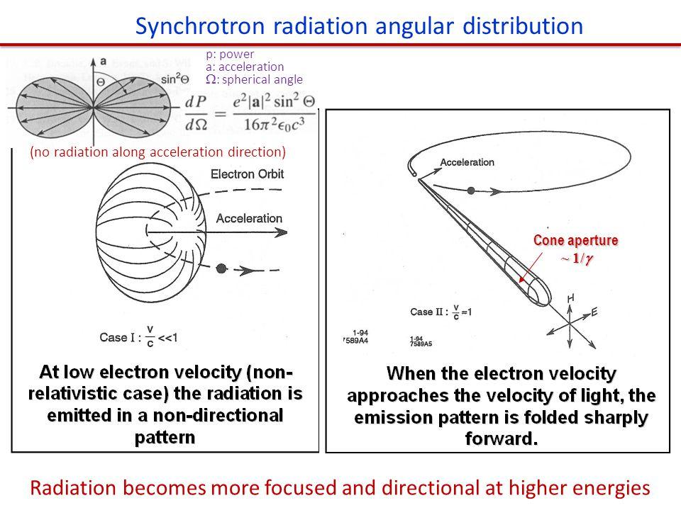 Synchrotron radiation angular distribution