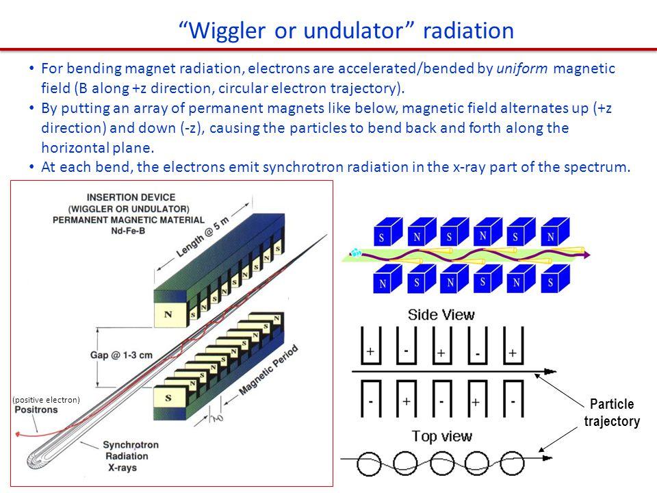 Wiggler or undulator radiation