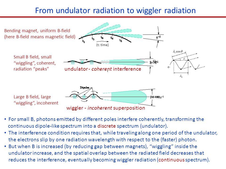 From undulator radiation to wiggler radiation