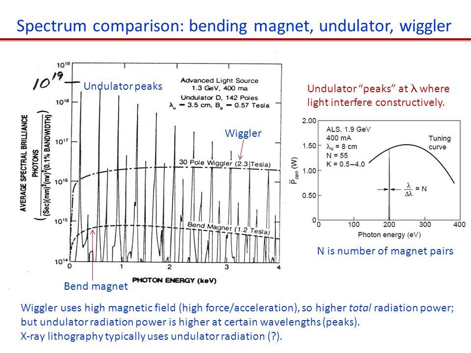 Spectrum comparison: bending magnet, undulator, wiggler