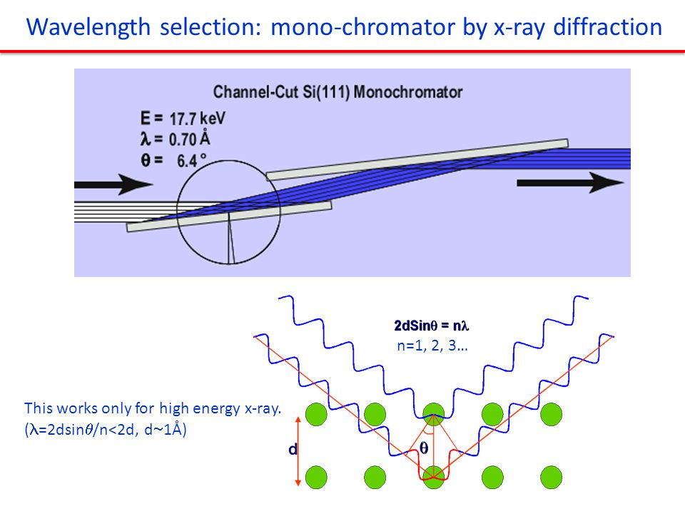 Wavelength selection: mono-chromator by x-ray diffraction