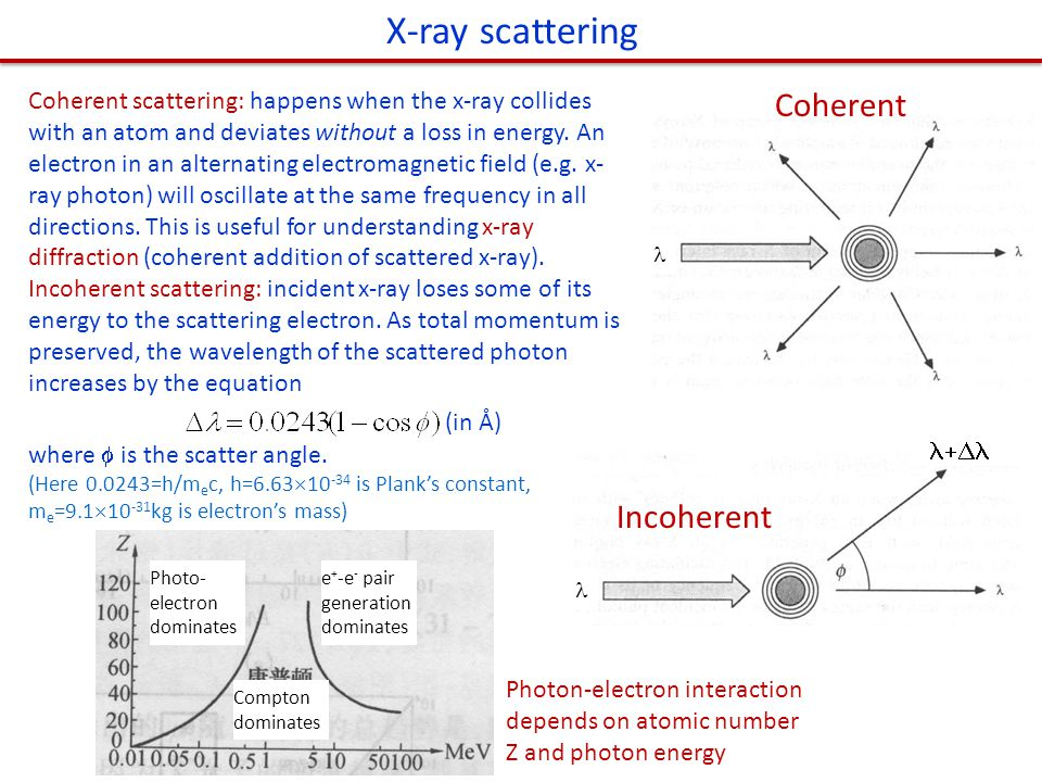 X-ray scattering Coherent Incoherent