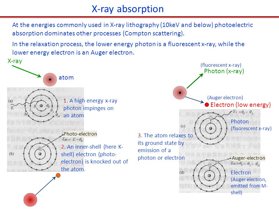 X-ray absorption