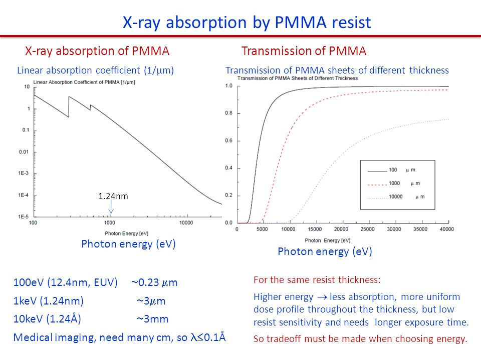 X-ray absorption by PMMA resist