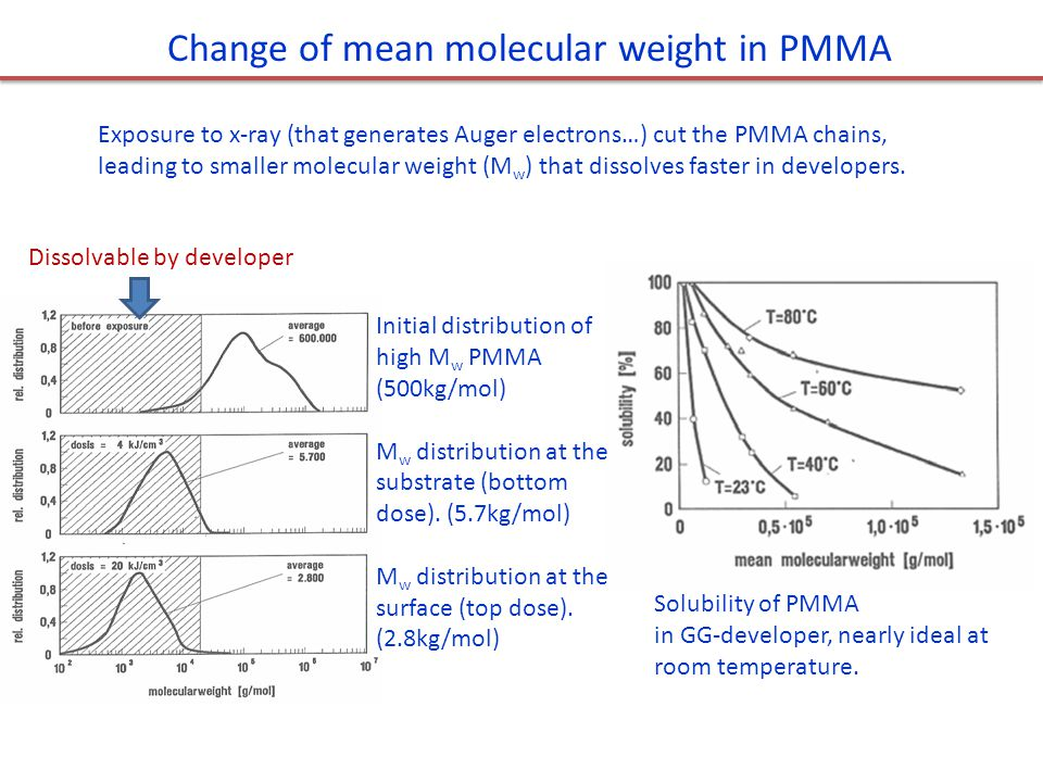 Change of mean molecular weight in PMMA