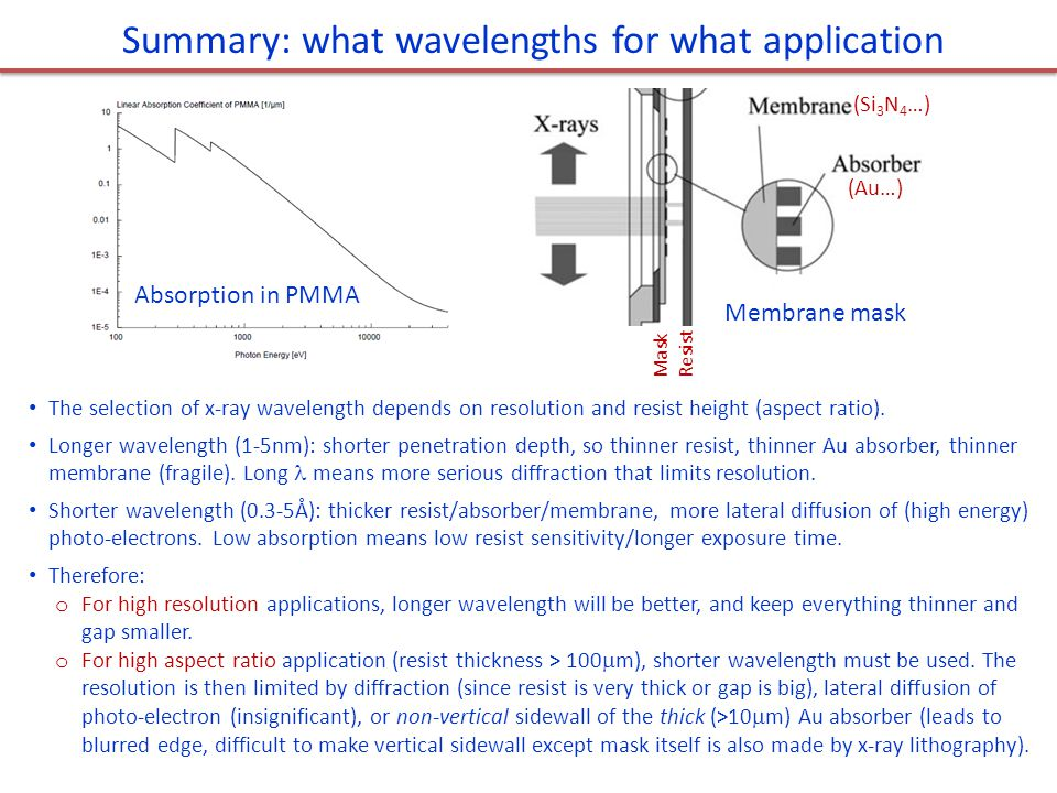 Summary: what wavelengths for what application