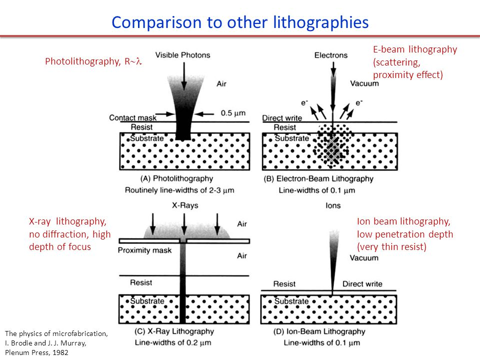 Comparison to other lithographies