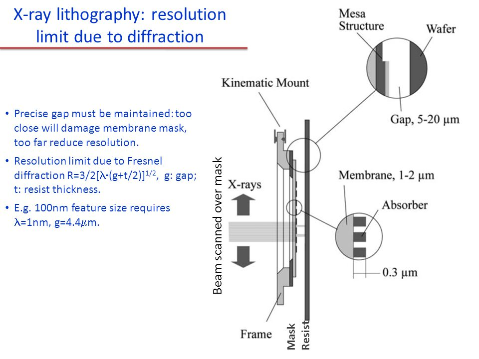 X-ray lithography: resolution limit due to diffraction