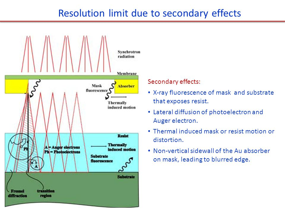 Resolution limit due to secondary effects