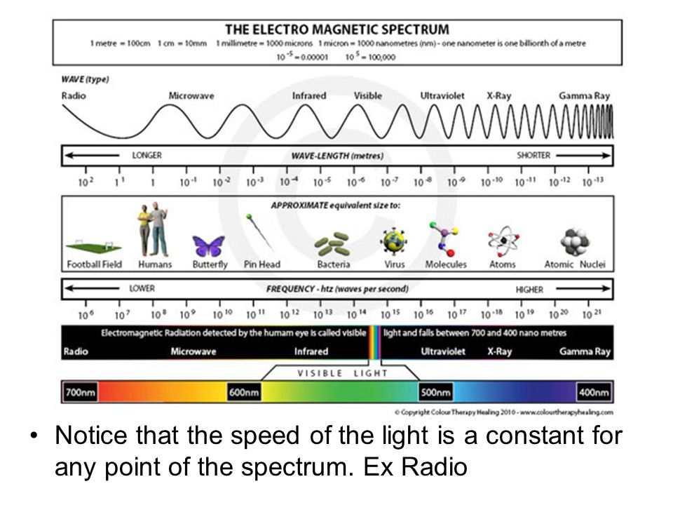 Notice that the speed of the light is a constant for any point of the spectrum. Ex Radio