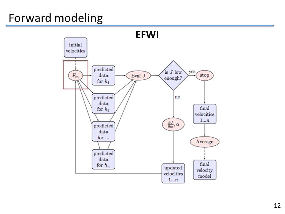 Forward modeling EFWI 12