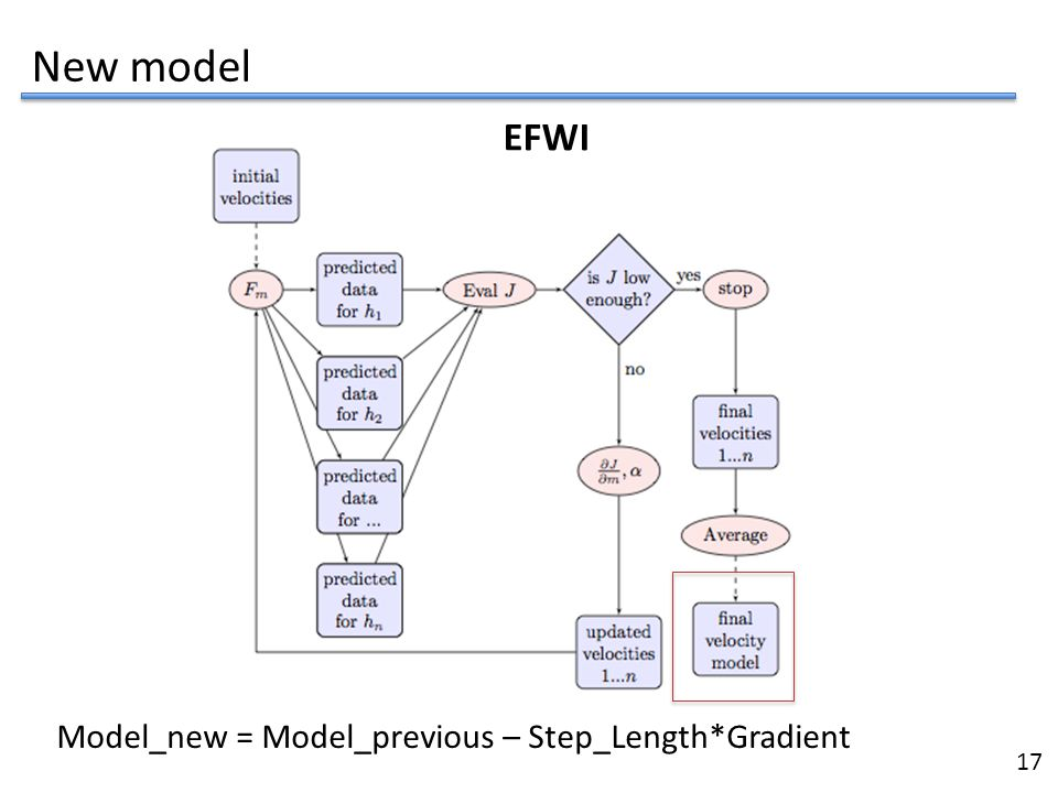 New model EFWI Model_new = Model_previous – Step_Length*Gradient 17