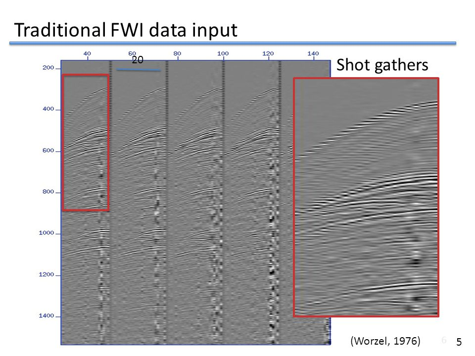 Traditional FWI data input
