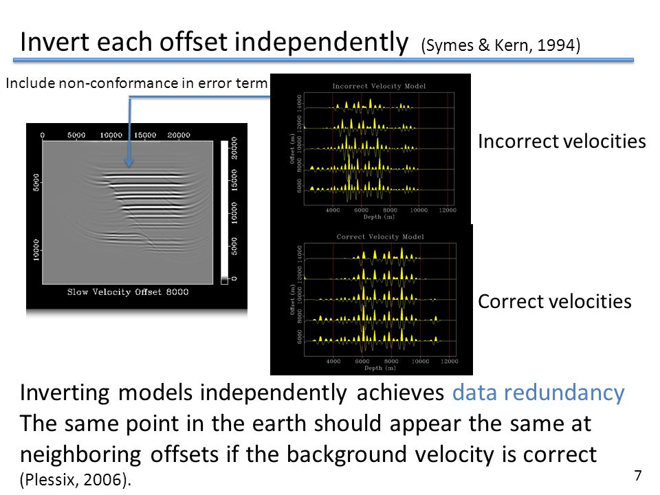 Invert each offset independently (Symes & Kern, 1994)