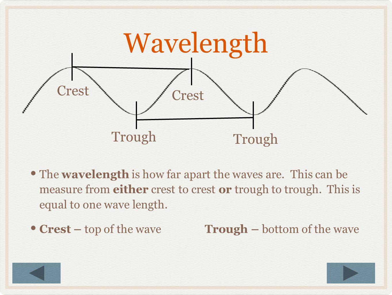 Wavelength Crest Crest Trough Trough