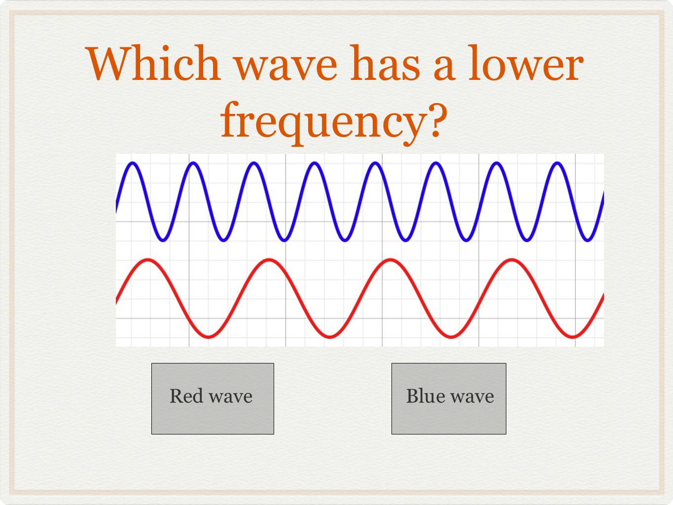 Which wave has a lower frequency