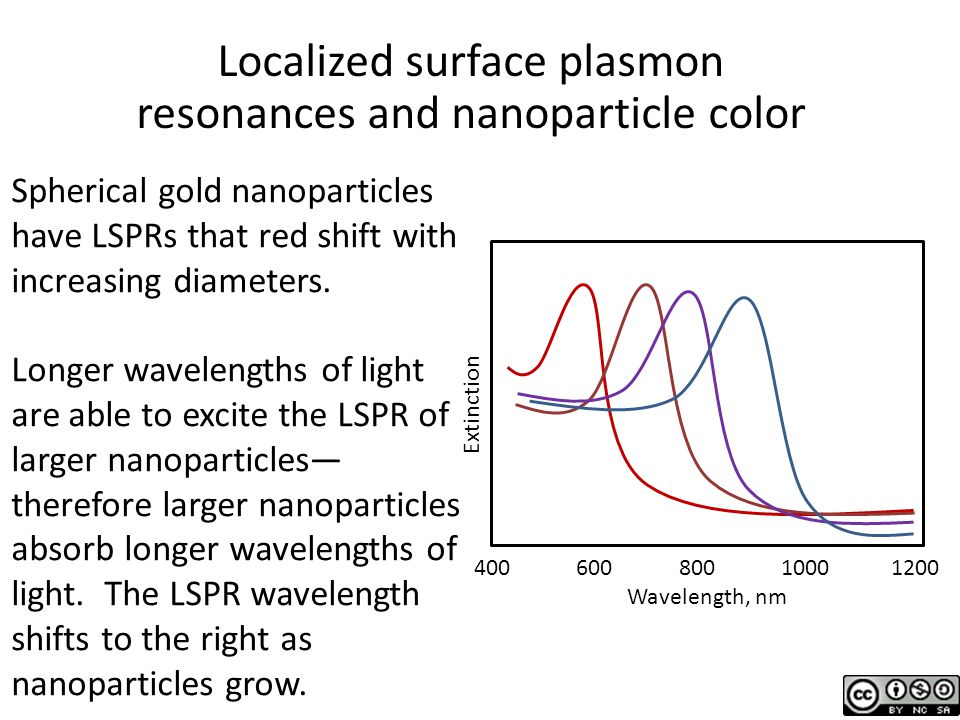 Localized surface plasmon resonances and nanoparticle color