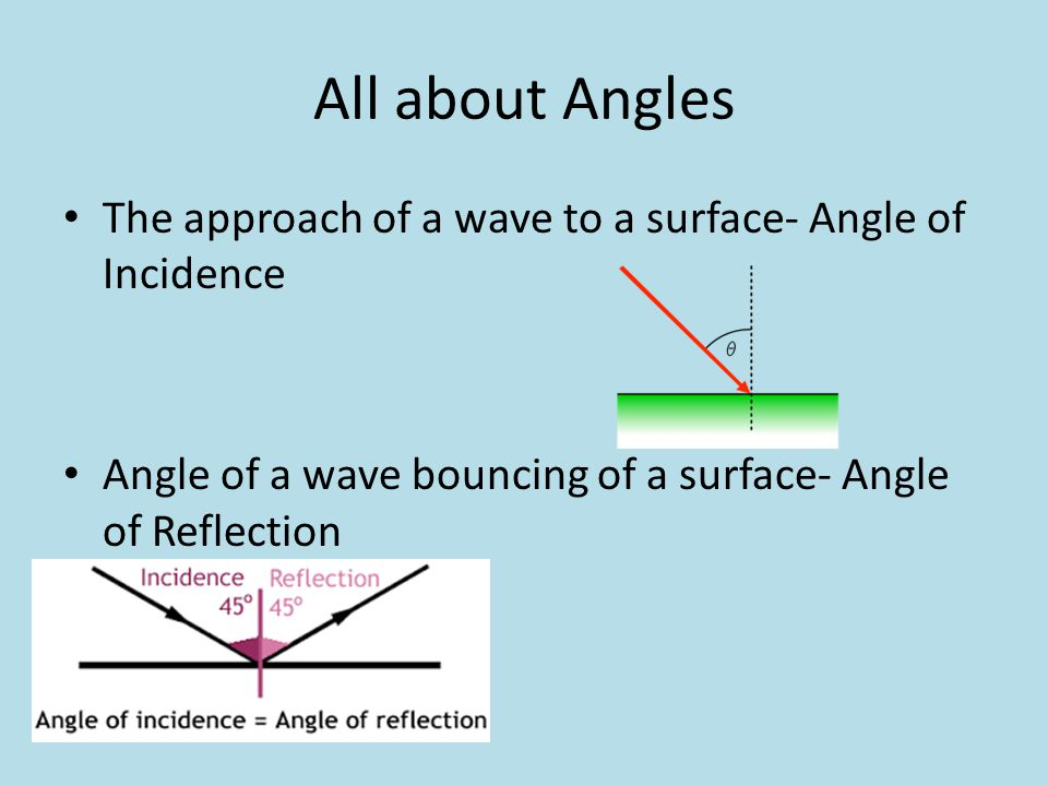 All about Angles The approach of a wave to a surface- Angle of Incidence.