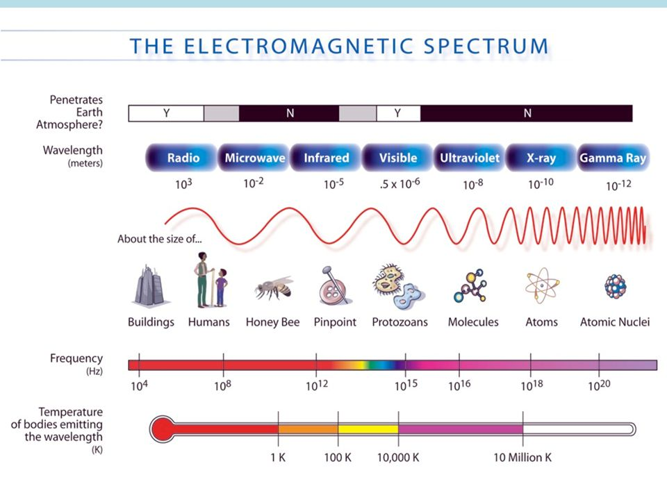 The Electromagnetic Spectrum!