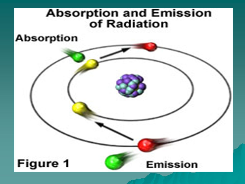 When energy is added to an electron, it goes to a higher energy level