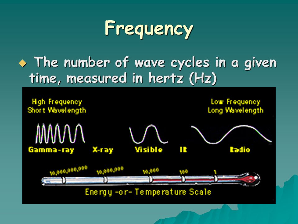 Frequency The number of wave cycles in a given time, measured in hertz (Hz)
