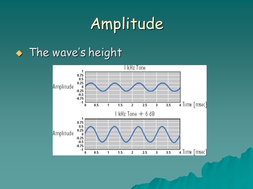 Amplitude The wave's height
