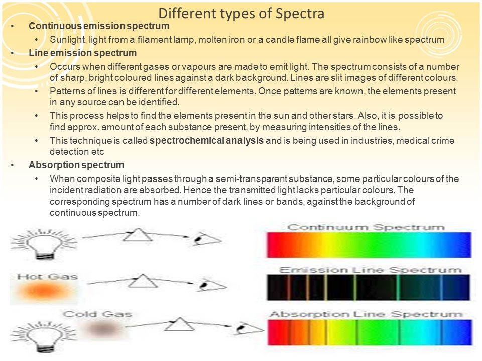 Different types of Spectra