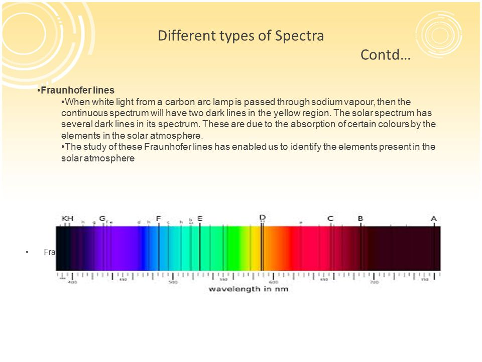 Different types of Spectra Contd…