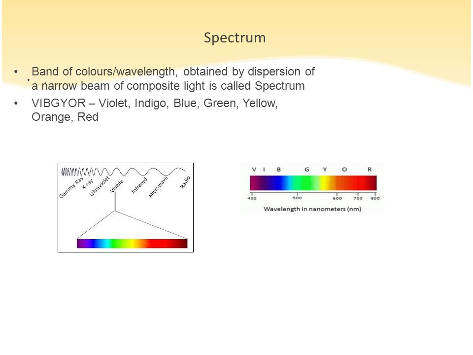 Spectrum Band of colours/wavelength, obtained by dispersion of a narrow beam of composite light is called Spectrum.