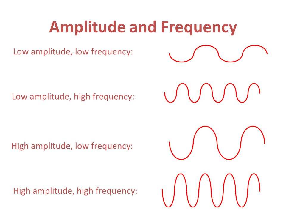 wavelength and amplitude relationship memes