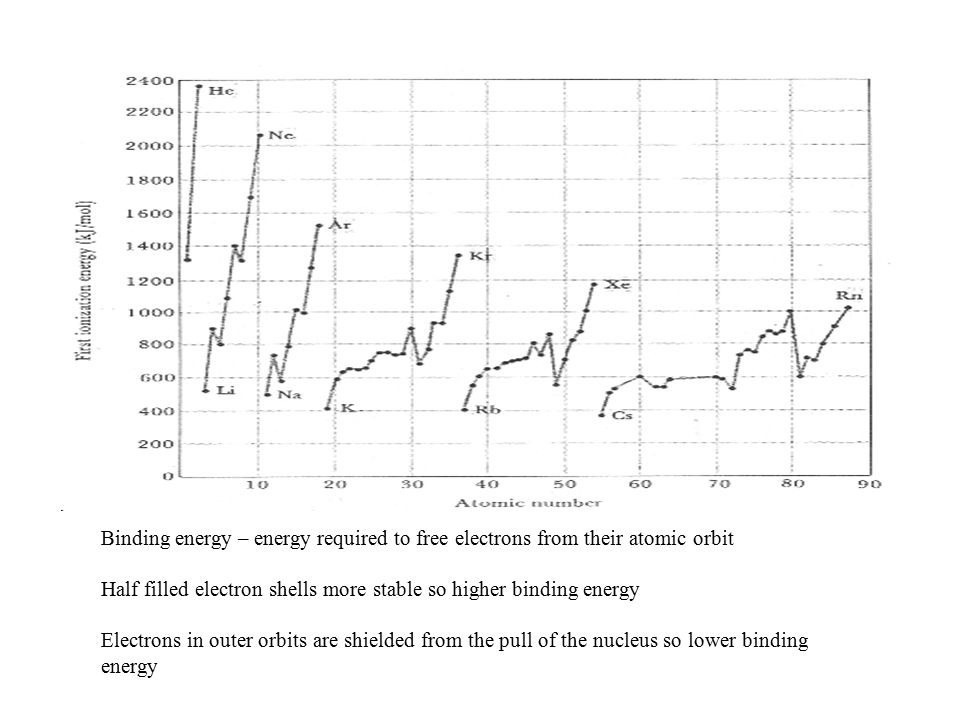 Binding energy – energy required to free electrons from their atomic orbit
