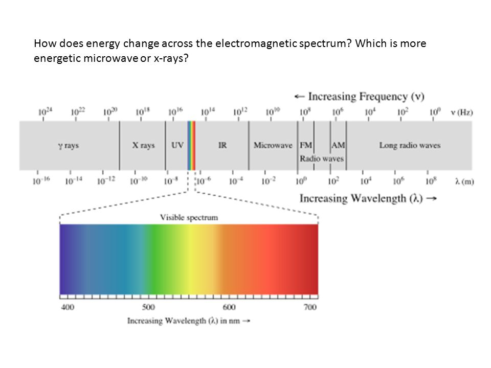 How does energy change across the electromagnetic spectrum