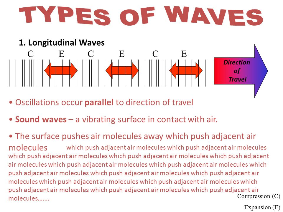TYPES OF WAVES 1. Longitudinal Waves E C