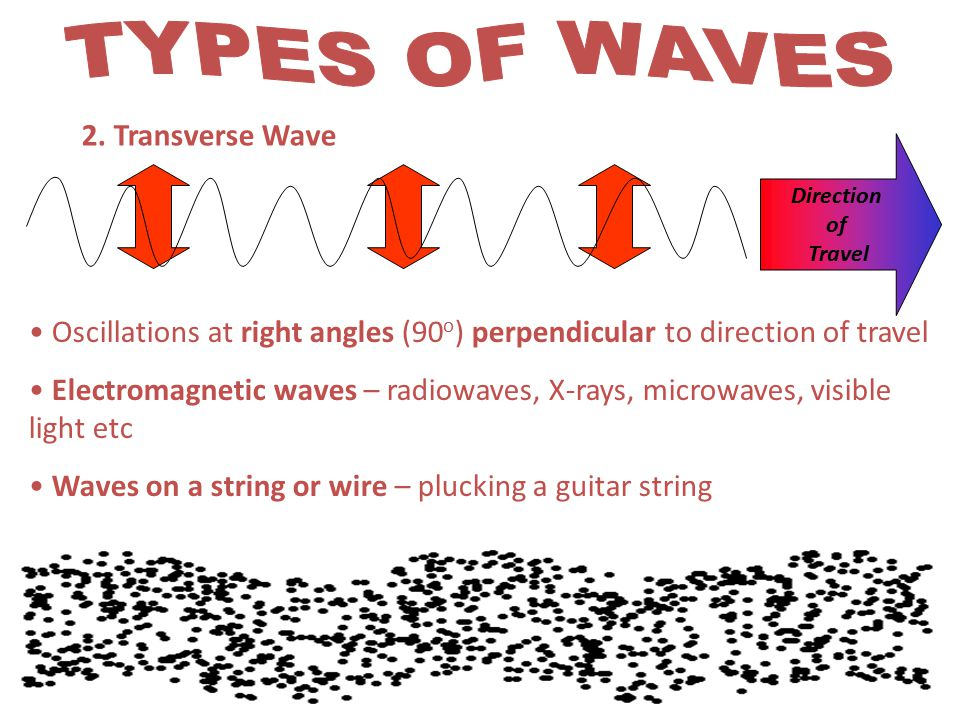 TYPES OF WAVES 2. Transverse Wave