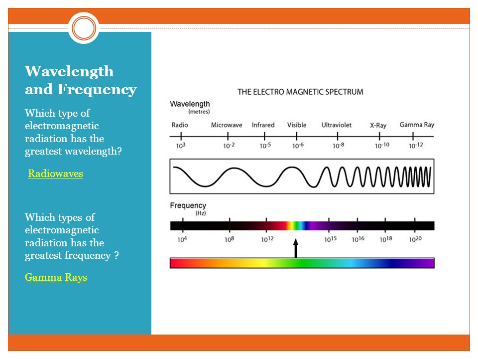 color and wavelength relationship