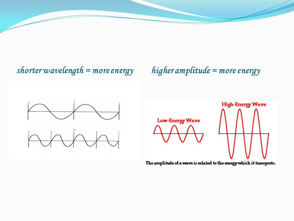 shorter wavelength = more energy