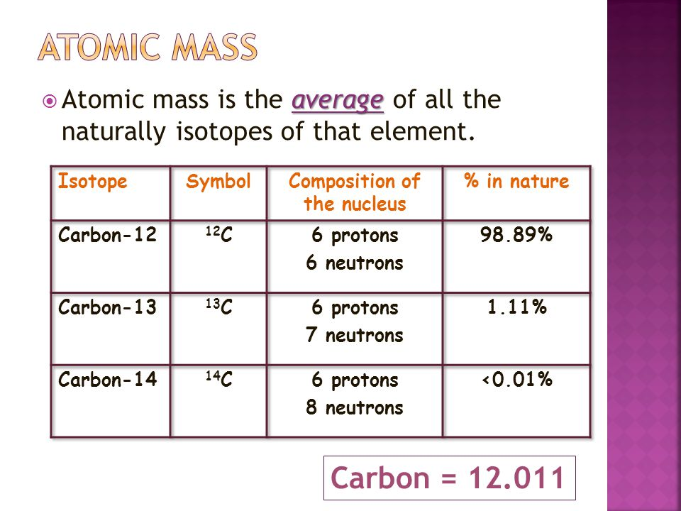 Composition of the nucleus