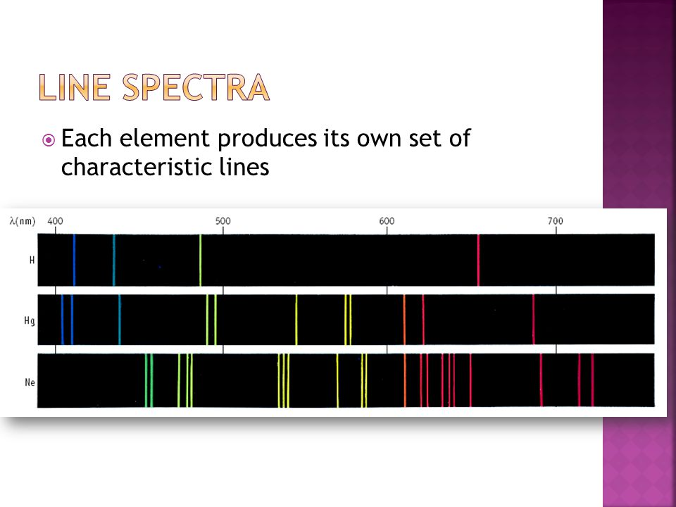 Line Spectra Each element produces its own set of characteristic lines