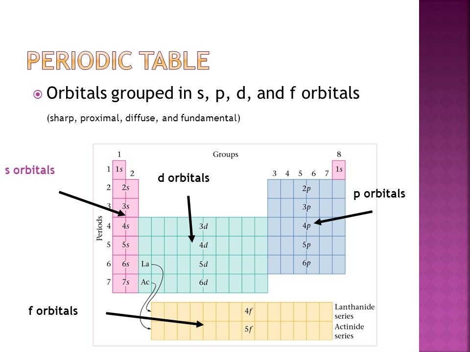 Periodic Table Orbitals grouped in s, p, d, and f orbitals
