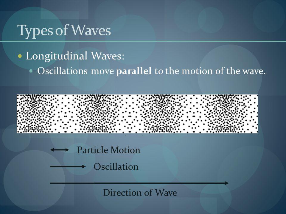 Types of Waves Longitudinal Waves: