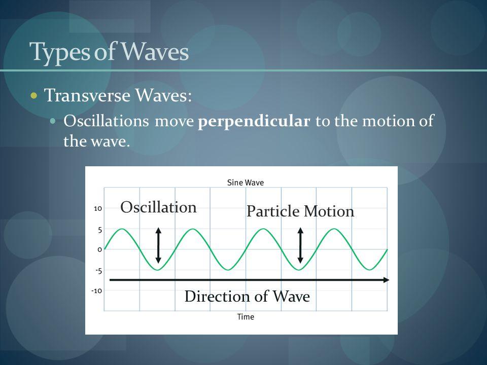 Types of Waves Transverse Waves: