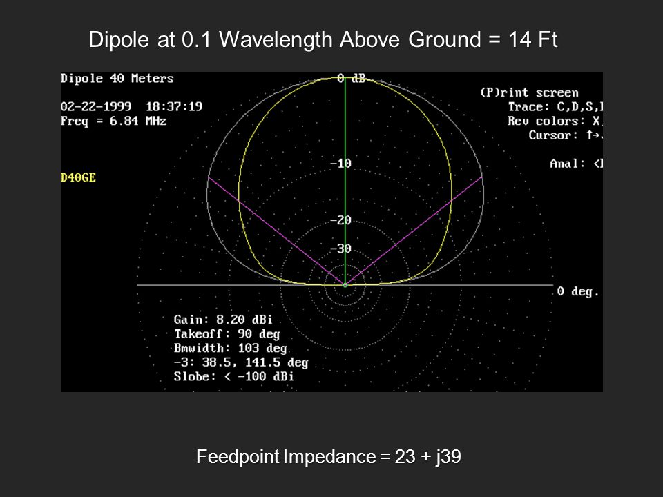Dipole at 0.1 Wavelength Above Ground = 14 Ft
