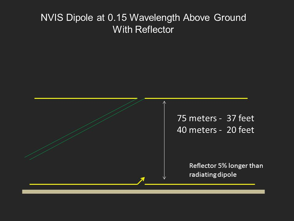 NVIS Dipole at 0.15 Wavelength Above Ground