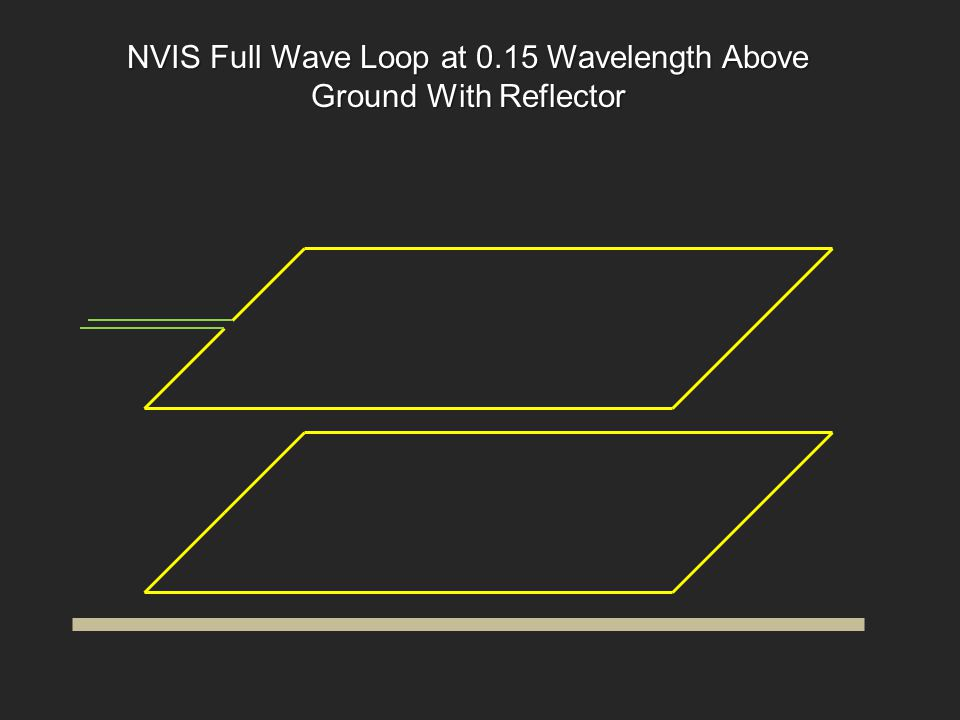 NVIS Full Wave Loop at 0.15 Wavelength Above Ground With Reflector