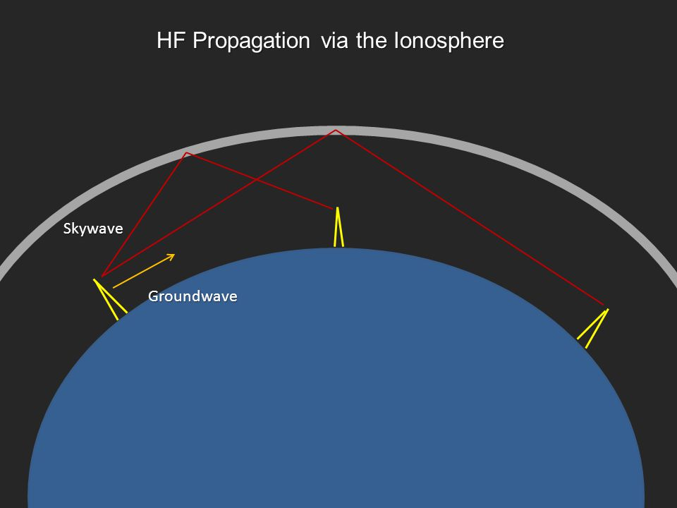 HF Propagation via the Ionosphere